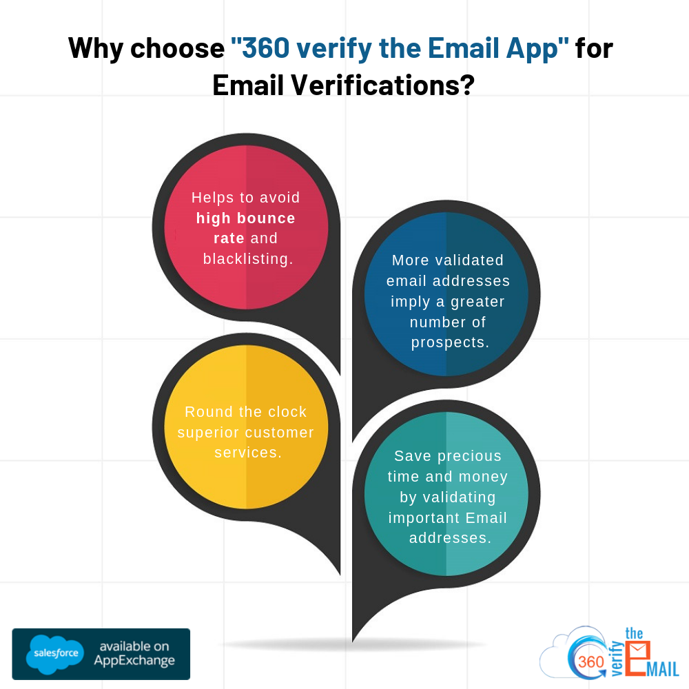 "why choose ""360 verify the email app"" fro email verification"