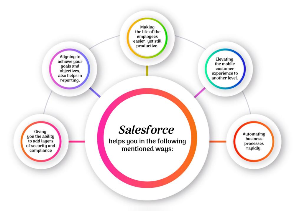 Salesforce Applications