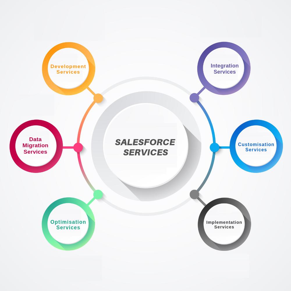 salesforce-development-services