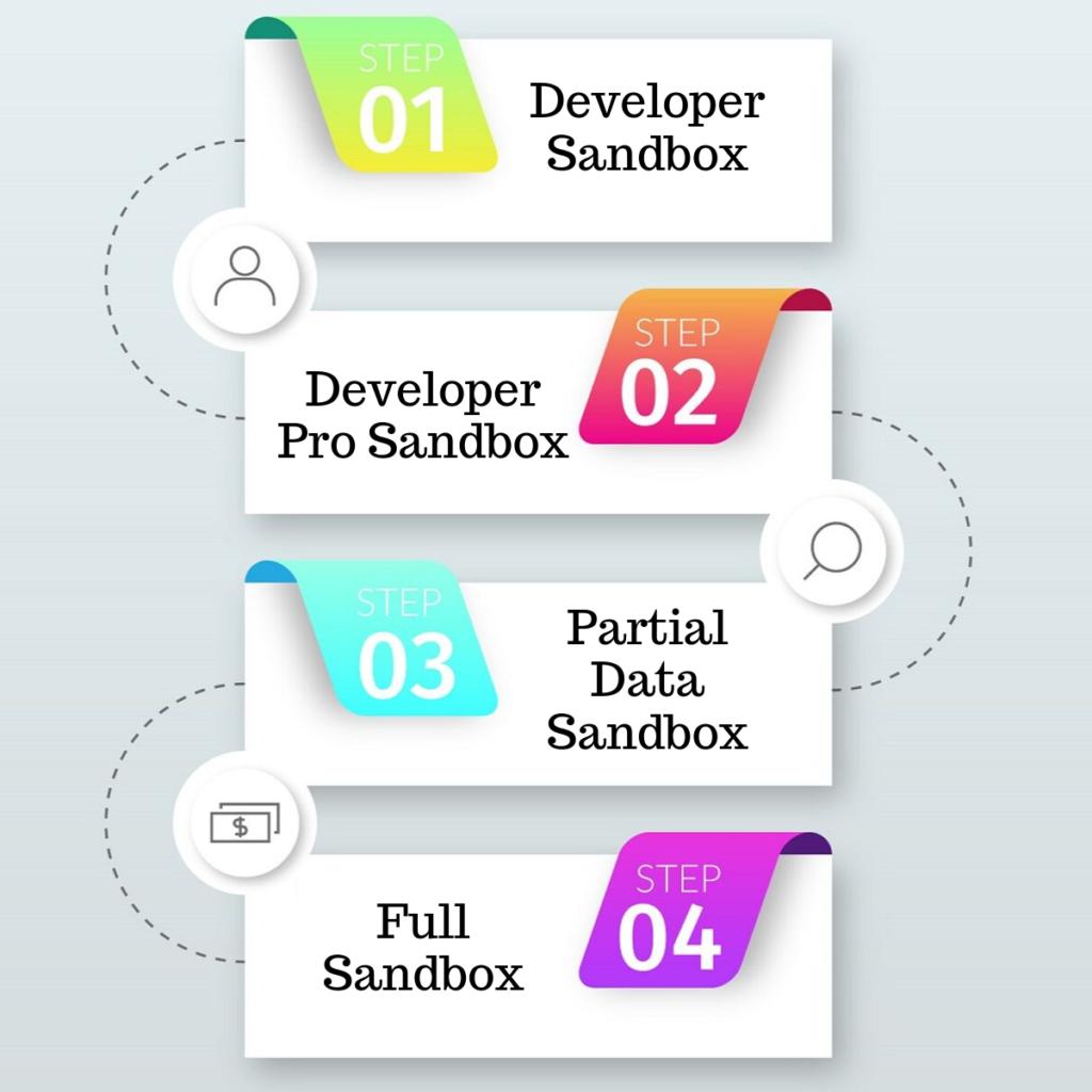 Salesforce sandbox categorization