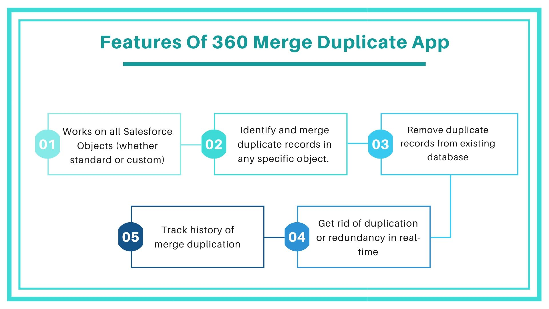 features of 360 merge duplicate app